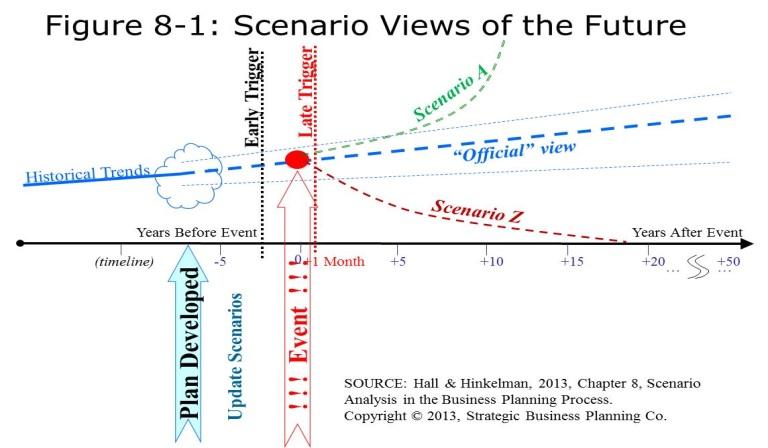 ScenarioPlanningTimeline
