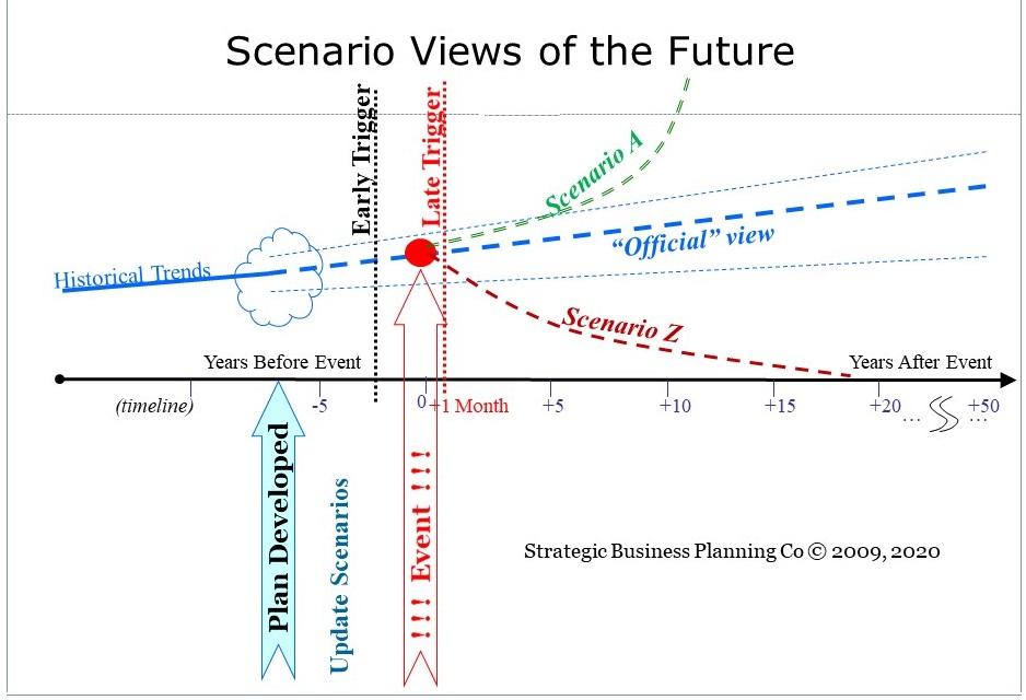 Scenario Views of Future
